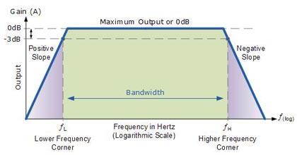 حساسیت(Sensitivity) ، تطبیق توان خروجی آمپلی فایر با توان بلندگوها